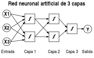 Red neuronal 3 capas